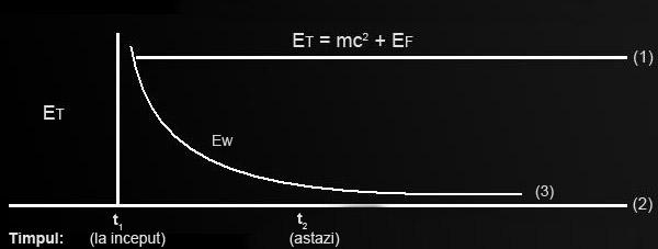Grafic legea 2